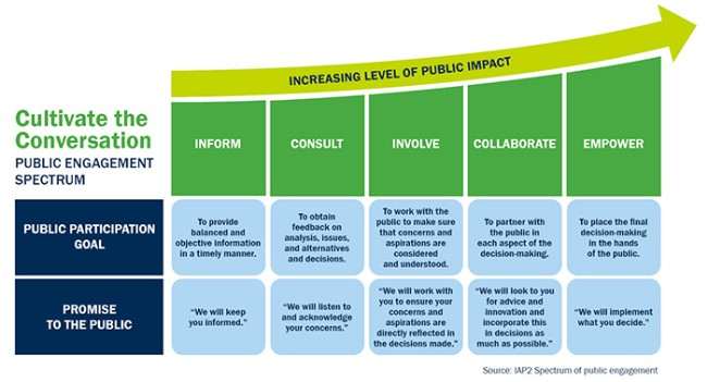 Cultivate the Conversation - Public Engagement Process