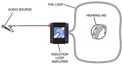 A diagram of a hearing loop system